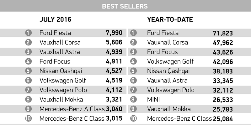 top selling cars list