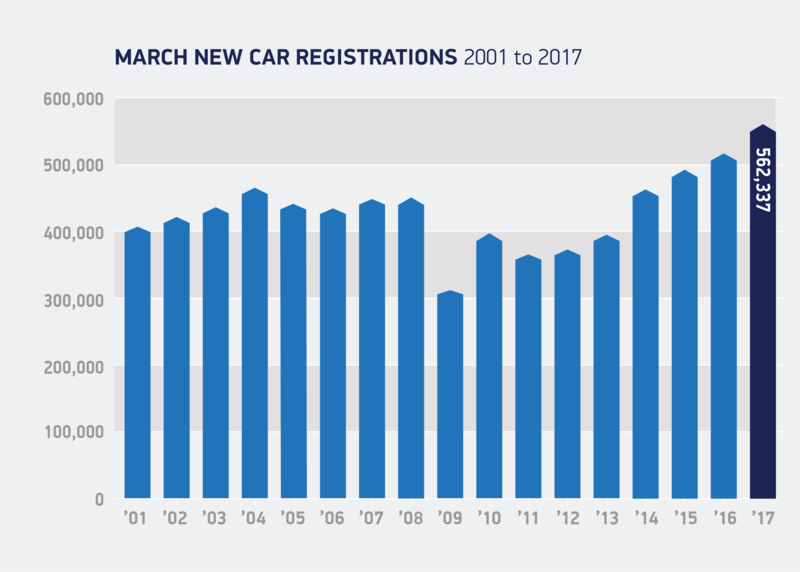 registrations bar chart