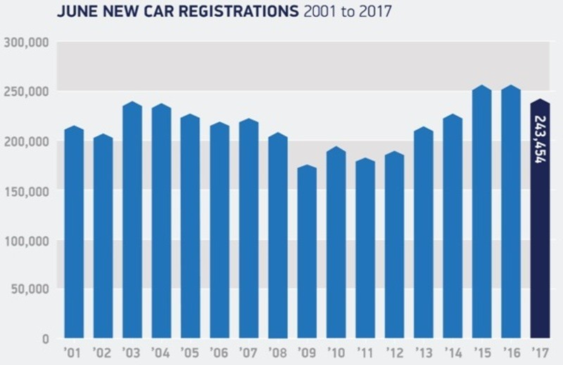 UK car sales June 2017 performance table 2001-2017