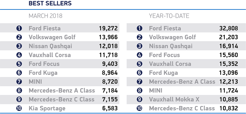 Top Ten New Car Registrations for March 2018